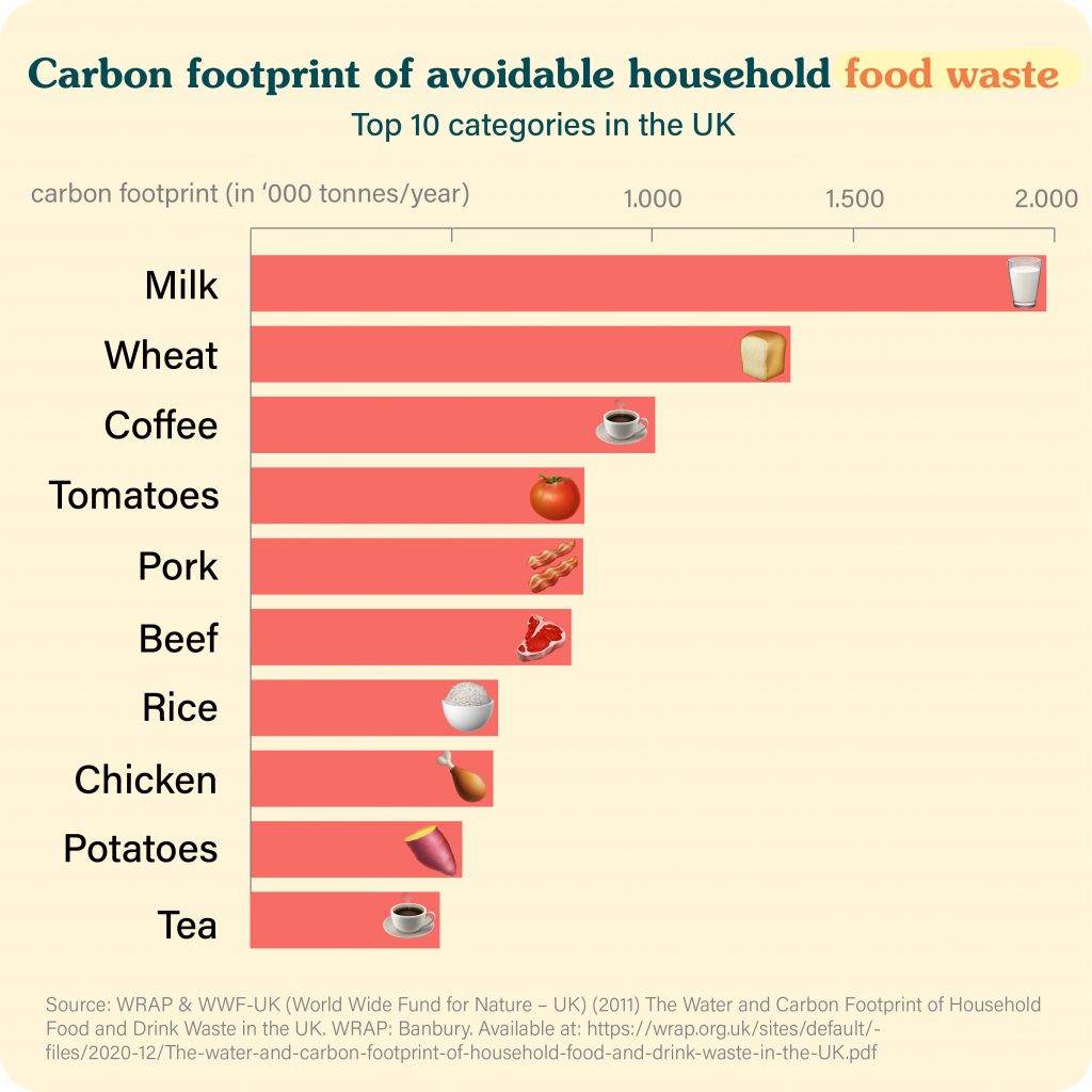 Carbon footprint of avoidable household food waste
