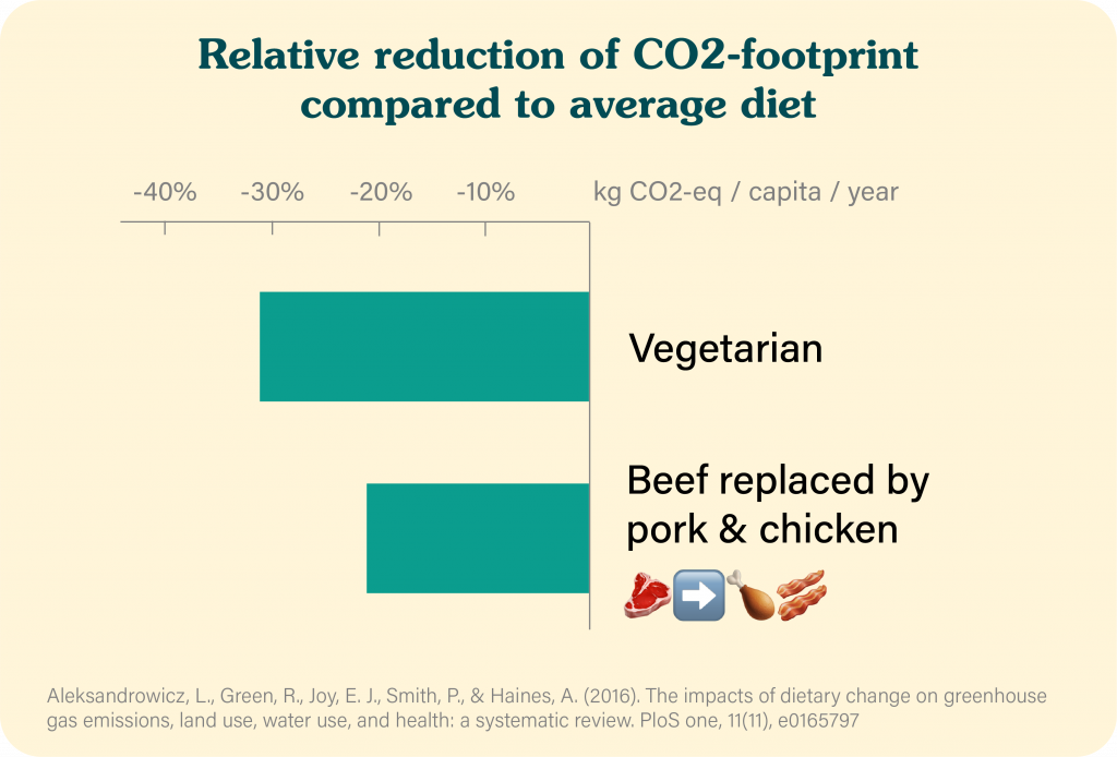Relative reduction of CO2-footprint compared to average diet